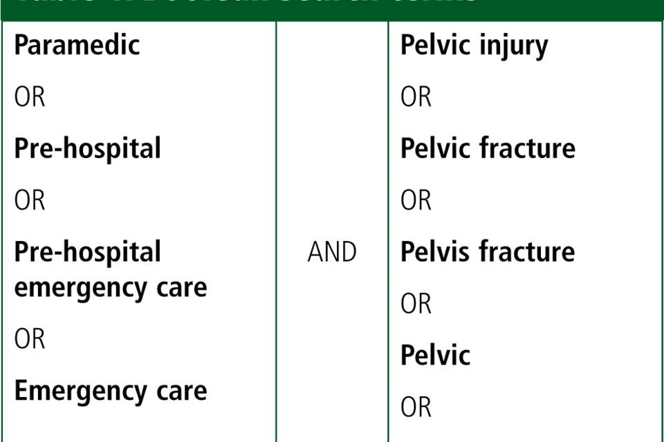 Paramedics' perceptions and experiences of pelvic injuries in prehospital situations