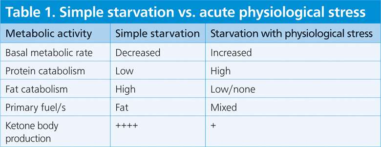 Table 1. Simple starvation vs. acute physiological stress